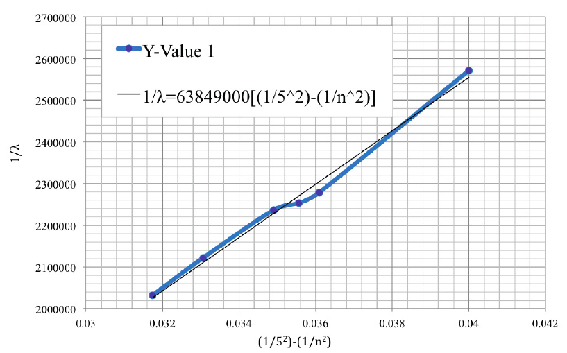 Figure 1: Experimental Constant Adjustment.  The adjusted Rydberg-like constant is calculated (63849000 m-1) using the least square method and plotted graphically with experimental data (Richard & Peter, 2000).