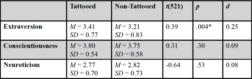 Table 2. Differences between tattooed and non-tattooed participants in the Big Five personality dimensions of extraversion, conscientiousness, and neuroticism. Tested using two-tailed independent sample  t -tests, df = 530. *indicates statistical significance.