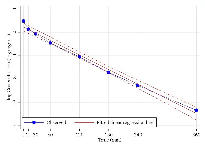 Figure 1. Observed iohexol log-concentration versus time curve for Dog 18, together with estimated simple linear regression line (solid) and 95% CI (dashed).  Using the single compartment model, the estimated AUC=126 (Equation (2)), estimated GFRS=2.15 (Equation (4)), standard error of GFRS=0.11 (Equation (5)), and the 95% CI is (0.51, 0.75) (Equation (10)).