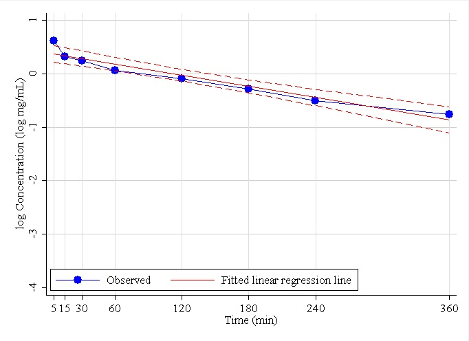 Figure 2. Observed iohexol log-concentration versus time curve for Dog 1, together with estimated simple linear regression line (solid) and 95% CI (dashed).  The intercept of the fitted line is 0.39, slope=-0.003, and the R2 for the model was 93.3%. Using the single compartment model, the estimated AUC=425 (Equation (2)), estimated GFRS=0.63 (Equation (4)), standard error of GFRS=0.05 (Equation (5)), and the 95% CI is (0.51, 0.75) (Equation (10)).