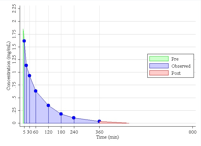 Figure 3. Observed iohexol concentration versus time curve for Dog 18.  Using the non-compartmental compartment model, AUCpre=8.84 (Equation (6)), AUCobs=115 (Equation (5)), the slope of the regression line of tail=-0.009, the R2 for the model is 100%, from a single compartment model of the tail AUCpost=3.93 (Equation (7)), the total AUC=127, estimated GFRN=2.140 (Equation (8)), the standard error of GFRN=0.0008 (Equation (9)), and the 95% CI is (2.13, 2.15) (Equation (10)).