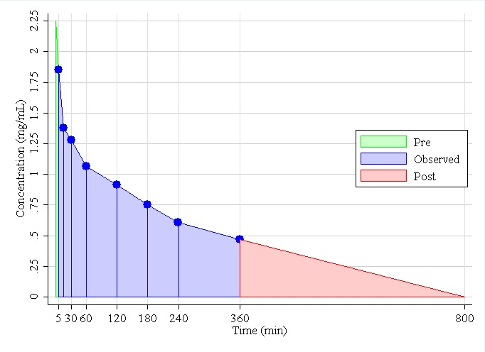 Figure 4. Observed iohexol concentration versus time curve for Dog 1.  Using the non-compartmental compartment model, AUCpre=10.01 (Equation (6)), AUCobs=286 (Equation (5)), the slope of the regression line of tail=-0.003, the R2 for the model was 99.1%, from a single compartment model of the tail AUCpost=167.97 (Equation (7)), the total AUC=464, estimated GFRN=0.580 (Equation (8)), the standard error of GFRN=0.0113 (Equation (9)), and the 95% CI is (0.54, 0.62) (Equation (10)).