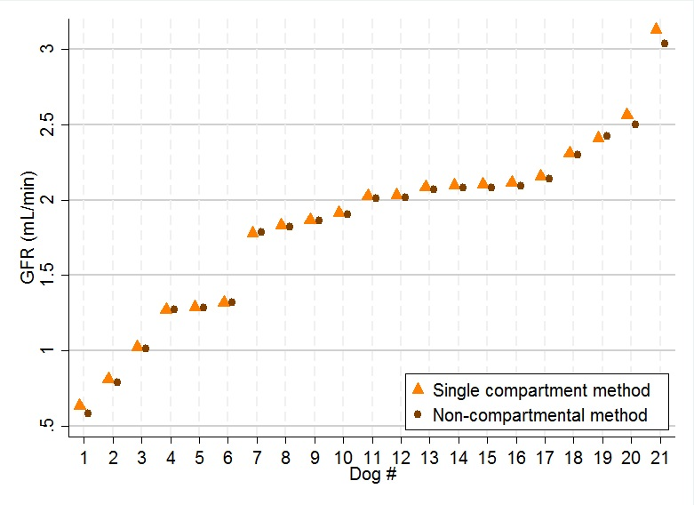 Figure 5. Estimated GFR by single and non-compartmental methods for all dogs, together with 95% CIs.  (GFRSEquation (4) and GFRN Equation (8))