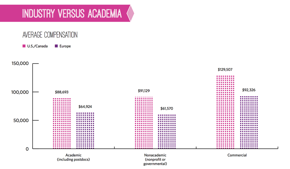 The Tough Choice Of A Life Scientist Industry Vs Academia