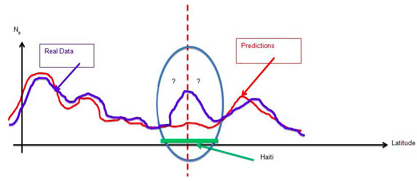 Figure 1. Electron density in the ionosphere predicted by PIM and DEMETER data of electron density in the ionosphere plotted as a function of latitude. This is a simulated curve illustrates what we expect to see in the months leading up to the Haiti earthquake. The red curve simulates the electron density predicted by PIM, the blue curve simulates the data obtained from the DEMETER satellite, the green bar at the bottom corresponds to the location of Haiti, and the dotted line pinpoints the epicenter of the earthquake. The oval highlights the variation we expect to see when comparing the two curves. The existence of this kind of variation is the seismic indicator we are looking for.