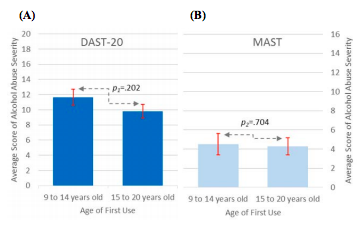 Figure 3. Average scores of participants' drug and alcohol abuse severity score.  (A) DAST-20 and (B) MAST are represented by their respective slow or average progress. Participants with slow program progress had higher average drug abuse severity scores (A). However, participants progressing at an average rate in the program showed a higher average alcohol abuse severity score (B).