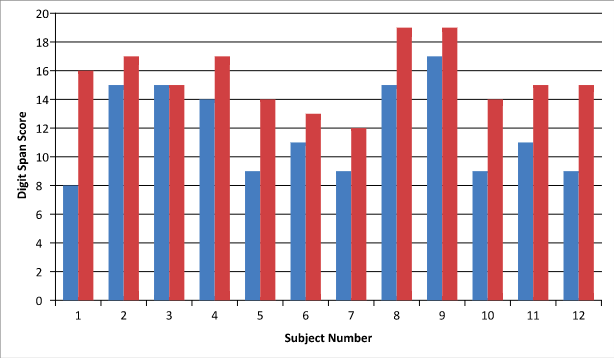 Figure 1. Attention and Concentration Scores Before and After 45 Minutes of Violent Video Game Play. Blue = baseline; red = post-exposure.