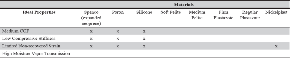 Table 1. Ideal properties of possible socket interface materials . Spenco, poron, and silicone all have medium coefficients of friction, low compressive stiffness, and limited non-recovered strain. These characteristics are all properties necessary for the purpose of this socket. However, none of the materials have a high moisture vapor transmission rate, which is essential to minimizing skin breakdown. Therefore, a new material must be considered for this socket interface.