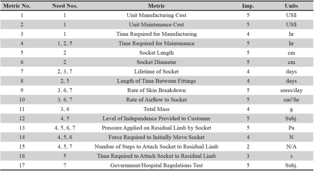 Table 2. List of metrics to quantify the socket requirements.  These metrics were developed to assist in quantifying the seven socket requirements. The level of importance of each metric was ranked on a scale of one to five, with five being the most important. The units for each metric and the socket requirement number(s) are also presented.