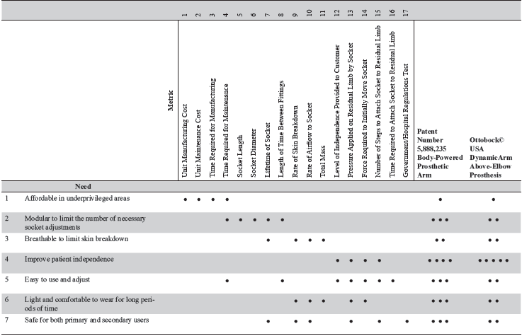 Table 3. The needs-metrics matrix.  This chart visually shows the needs that are met by each metric. Two benchmark products are also broken down in the chart using a one to five dot system, where five dots signifies that the product meets the need to the highest standard (Ottobock©, 2013; Jacobsen & Knutti, 1999).
