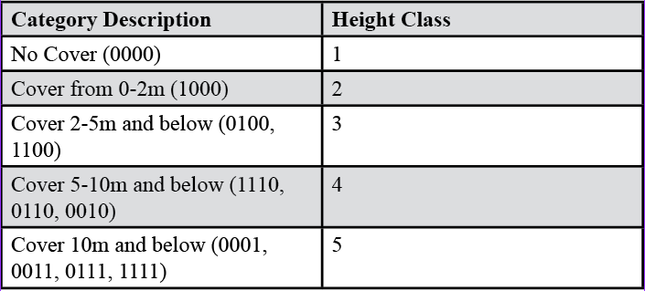 Table 1. Canopy cover and derived height class.