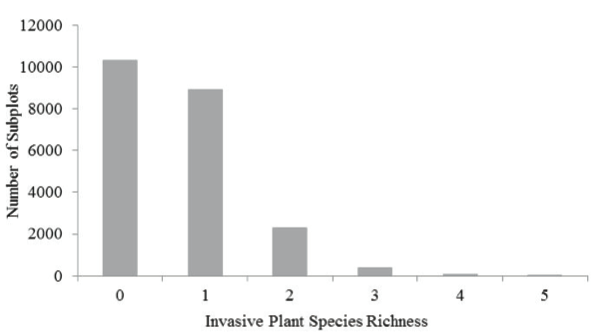 Figure 4. Number of subplots with each level of each invasive plant species richness.  The number of 2m x 2m subplots with an invasive species richness of 0, 1, 2, 3, 4, or 5.