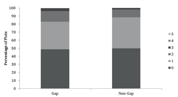 Figure 6. Percentage of gap and non-gap plots within each invasive plant species richness category.  The bars represent gap and non-gap plots, respectively, stratified by the percentage of all gap and non-gap 2m x 2m subplots having a species richness of 0, 1, 2, 3, 4, or 5.