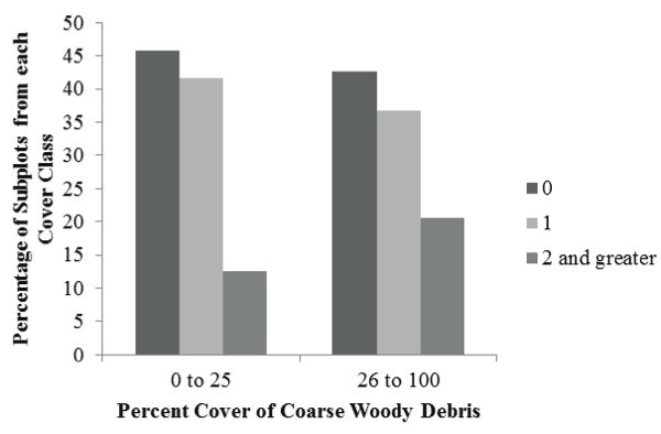 Figure 10. Percentage of subplots with invasive plants species richness, stratified by coarse woody debris cover class.  The bars represent the percentage of each 2m x 2m subplot within the 0 to 25 or 26 to 100% cover class of coarse woody debris that had an invasive species richness of 0, 1, or 2 or greater.