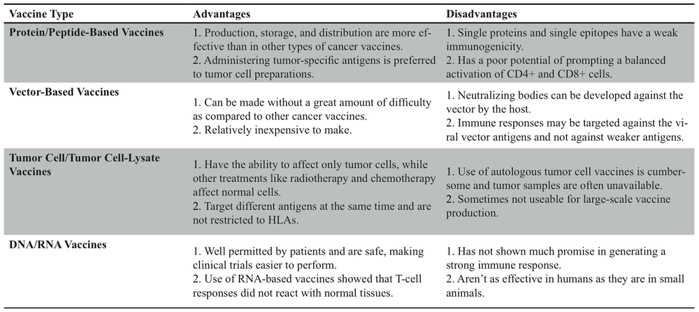 Table 1. Strategies employed in cancer vaccines.