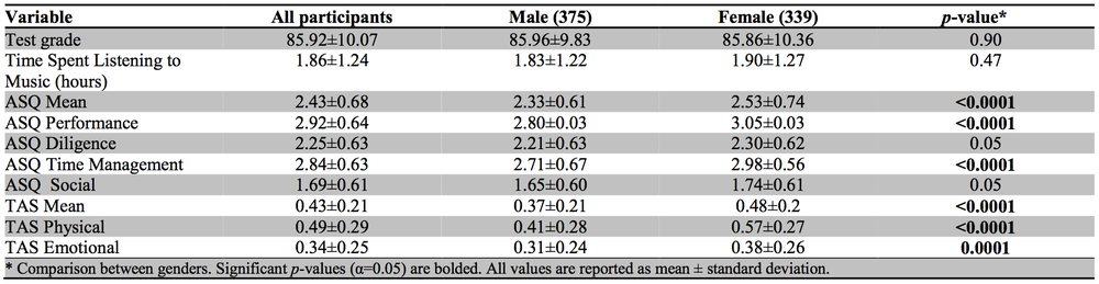 Table 4: comparisons of test grades, music listening and ASQ and TAS domain scores by gender.
