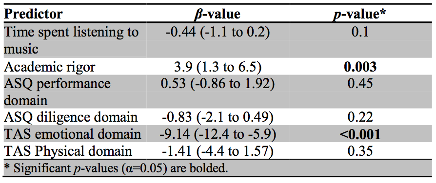 Table 5: Multivariate Analysis of the Predictors of Test Performance