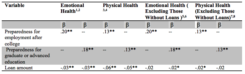 Table 1:  Multiple Regression Analysis of Feelings of Preparedness for Employment and Higher Education as Predictors of Emotional and Physical Health * p <0.05, ** p <0.0011R² = 0.04, p <0.001, N = 12,432; 2 R² = 0.03, p <0.001, N = 14,725; 3 R² = 0.02, p <0.001, N = 12,424; 4 R² = 0.02, p <0.001, N = 14,716; 5 R² = 0.04, p <0.001, N = 9,379; 6 R² = 0.03, p <0.001, N = 10,828; 7 R² = 0.02, p <0.001, N = 9,371; 8 R² = 0.02, p <0.001, N = 10,820.