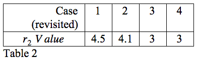 Table 2: Values of r2 in Figures 6-9.