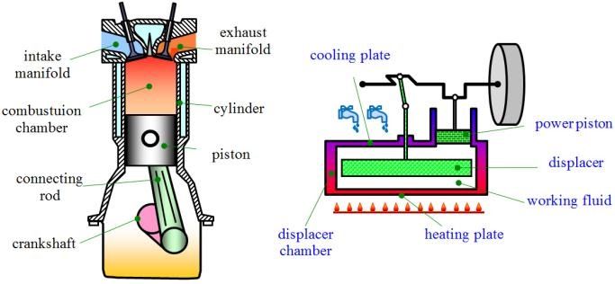 Figure 1  A scheme of Diesel and Stirling engine