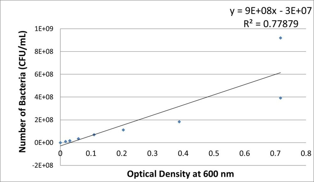 Figure 1. The correlation of the number of  P. aeruginosa  (CFU/ml) versus optical density.