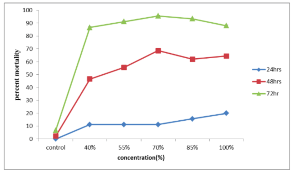 Figure 3. Effect of concentration of false yam and the duration of aphid exposure on mortality by indirect leaf spray (p = 0.028).