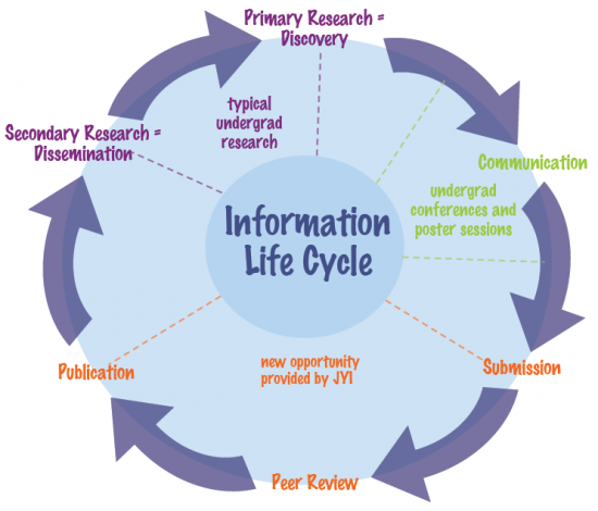 Information-Life-Cycle-e1332876602189.png