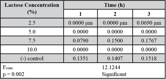 Table 1. Mean pollen tube lengths (in μm) in response to increasing lactose concentrations.