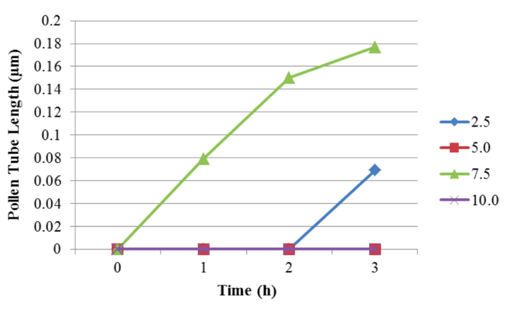 Figure 2. Graph showing mean pollen tube lengths (in μm) in response to increasing lactose concentrations.