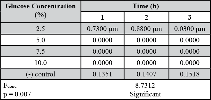 Table 2. Mean pollen tube lengths (in μm) in response to increasing glucose concentrations.