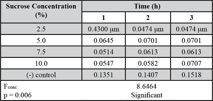 Table 3. Mean pollen tube lengths (in μm) in response to increasing sucrose concentrations.