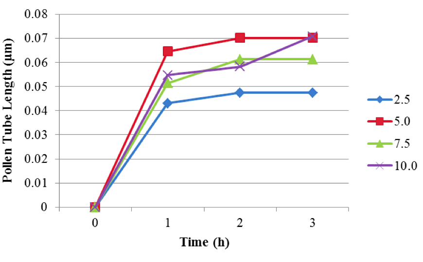 Figure 4. Mean pollen tube lengths (in μm) in response to increasing sucrose concentrations.