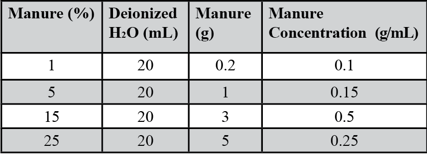 Table 1. Manure concentrations for tested water samples.