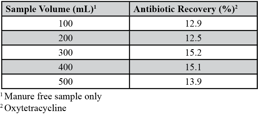 Table 2. Antibiotic recovery (%) associated with sample size.