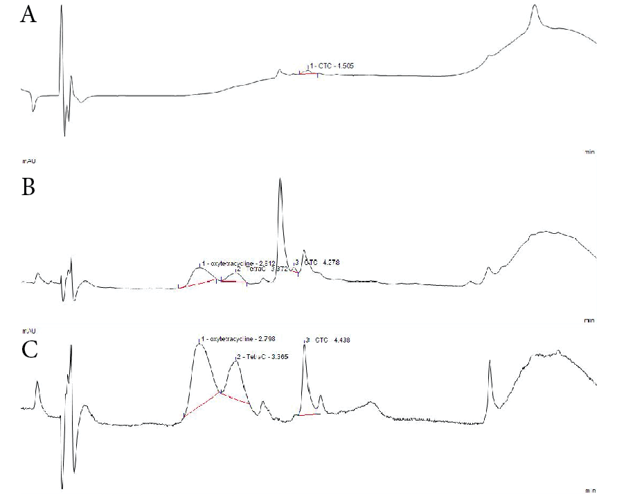 Figure 3. Chromatographs showing peaks for oxytetracycline (OTC), tetracycline (TC), and chlortetracycline (CTC) at different wavelengths. (A) 230 nm, (B) 290 nm, and (C) 356 nm.