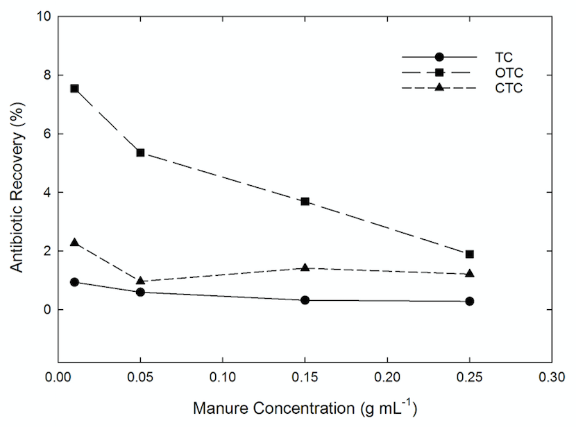 Figure 4. Antibiotic recovery rates (y-axis) decreased for oxytetracycline (OTC) as the concentration of manure (x-axis) increased.  No significant trends were noted for tetracycline (TC) or chlortetracycline (CTC).