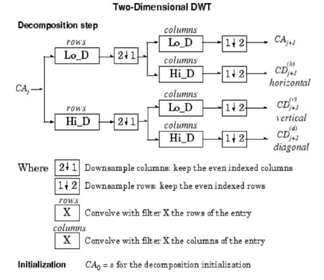 Figure 1. Algorithm for DWT decomposition computation.