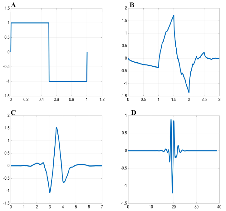 Figure 5. Wavelet Basis Functions Tested.  A-D from left to right, top to bottom. A. Haar Basis. B. Daubechies 2 Basis ('db2'). C. Symlet 4 Basis ('sym4'). D. Symlet 20 Basis ('sym20').