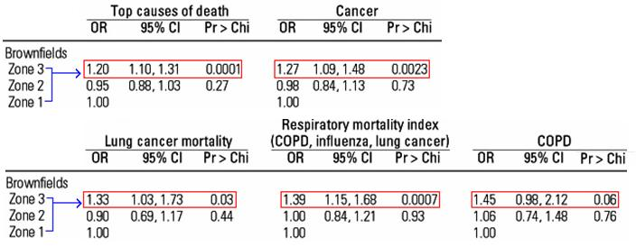 Figure 4. Odds ratios of mortality rates, stratified by various causes of death, between different brownfield hazard zones, in persons less than or equal to 45 years old, 1990–1996. *Note: multivariate adjustment of OR done for factors of population age, area of census tract, and significant SES indicators. Source: Litt JS, Tran NL, Burke TA (2002).