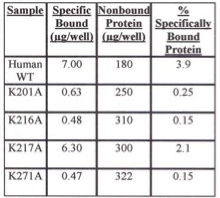 Table 1. Evaluation of Specifically Bound Protein to iLAP Plates. Specifically Bound Protein using E. coli Cells Grown at 37 degrees C.