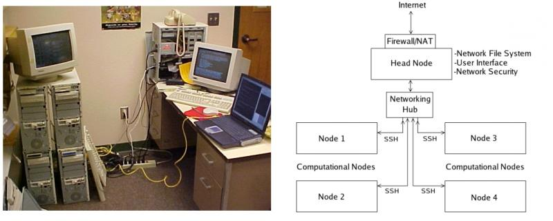 Figure 1: The five-node Beowulf cluster, Jaguar planning diagram and during testing phase. The cluster consisted of four identical, computational nodes and a head node. Each computational node was designed only to run calculations; user access was only available through SSH by submitting parallel calculations. The head node had a modified hardware and software setup to accommodate user interaction and networking. A Network File System (NFS) through the head node allowed the computational nodes to access and modify files available to all other nodes.
