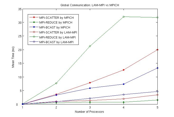 "Figure 4: Time differences between MPI implementations for ""global"" calls. The lines with solid markers indicate the tests run using MPICH, while the lines with empty markers were with LAM-MPI. The global communications calls broadcast (MPI_BCAST, blue lines), scatter (MPI_SCATTER, red lines), and reduce (MPI_REDUCE, green lines) all effectively transmit data from in a multi-node fashion using a minimal number of calls. MPI_BCAST sends one piece of data from one node to all others; MPI_SCATTER breaks a data into small pieces and sends a unique piece to each node; and MPI_REDUCE allows one node to receive data from all other nodes and perform a given operation on the data. MPICH and LAM-MPI have some relative differences in execution time for varying number of processors, although MPI_REDUCE for LAM-MPI does stand out when compared to the same function for MPICH."