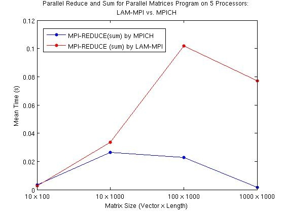 Figure 6 and Figure 7 (single caption for two figures): Comparative times to parallel program completion for computing resultant vector by matrix multiplication using different MPI implementations. The red lines are data taken when using LAM-MPI and the blue lines are from using MPICH. The comparative computational times with increasing data sets can be seen in the differences of the two curves with increasing data sets. This parallel program calculates the resultant matrix from a vector by matrix multiplication; the program recorded times for calls made to the functions MPI_SCATTER (Figure 3.3) and MPI_REDUCE (Figure 3.4) using five nodes. MPI_SCATTER breaks up the data and sends out chunks to individual nodes. For MPI_SCATTER, the two implementations show no significant differences on varying datasets. In reduction and sum with MPI_REDUCE, the two implementations show noticeable differences, especially as the size of the dataset increases.