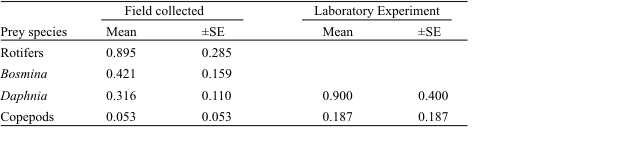 TABLE 1. Predation rates (prey Chaoborus-1day-1) of field collected and laboratory fed Chaoborus larvae from Campus Lake, Jackson, Co., Illinois, USA. Field collected animals were obtained from a 06:00 collection and represent the feeding rate over the previous 24 h, while laboratory rates are standardized for 24h.
