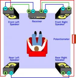 "The ""poor man's"" surround sound setup. This is the minimum equipment needed to create a surround sound system. Source: HowStuffWorks, Tom Harris."