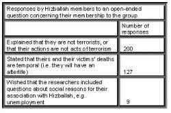 Figure 1. Data collected from 341 members of the political-religious movement Hizballah. The question was open-ended, part of a self report survey, and asked participants to explain reasons for their association with Hizballah. Source: Schbley, 2003.