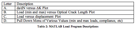 Table 2: MATLAB Load Program Descriptions