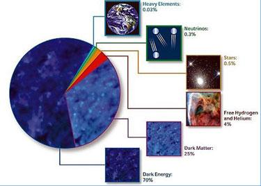 A chart showing the breakup of matter in the universe, of which dark matter comprises 25%. Image courtesy: NASA