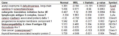 Table 3. Genes that are the top 10 discriminators between normal (n=4) and MRL/lpr (n=3) mouse lacrimal gland acinar cells as detected on cDNA microarrays. Values are log2 transformed sample/reference intensity ratios where a negative value indicates reduced gene expression relative to the mouse embryo reference. Negative t-statistics indicate reduced gene expression in MRL/lpr mice as compared to normal mice, while positive values indicate higher gene expression in MRL/lpr animals. Bold entries indicate genes of possible relevance lacrimal gland function and inflammation.