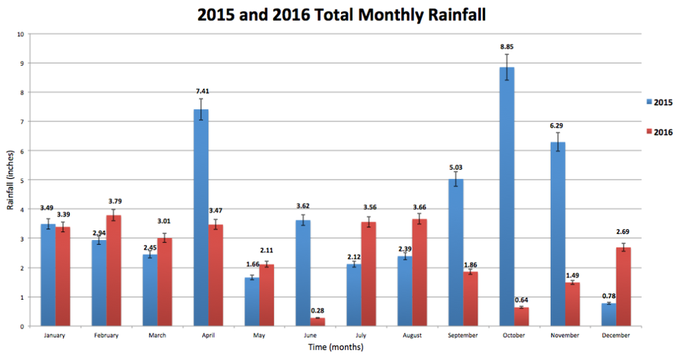 Figure 3.   Total monthly rainfall in 2015 and 2016.  Data extracted from the Glendale weather station. Numbers above bar show total monthly rainfall, and error bars show standard error. Data reported in inches.